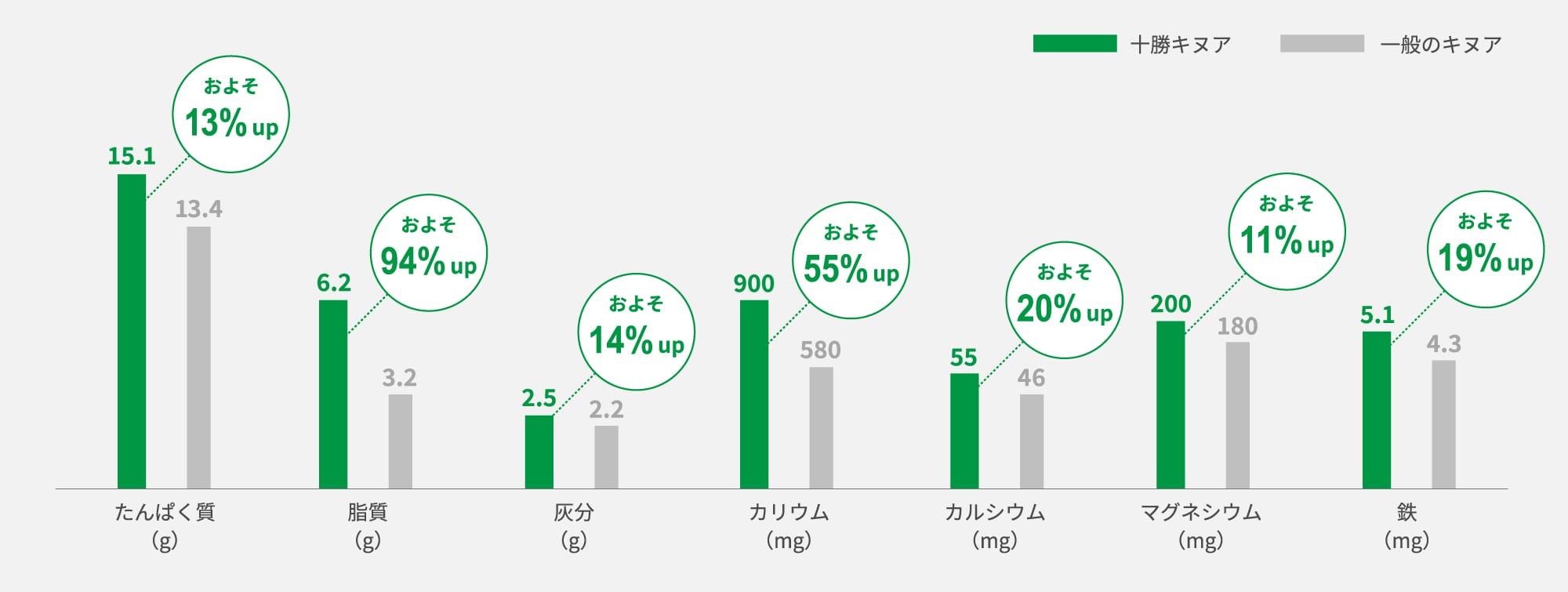 一般のキヌアと比べてタンパク質などの栄養素がちょっとずつ多いグラフ